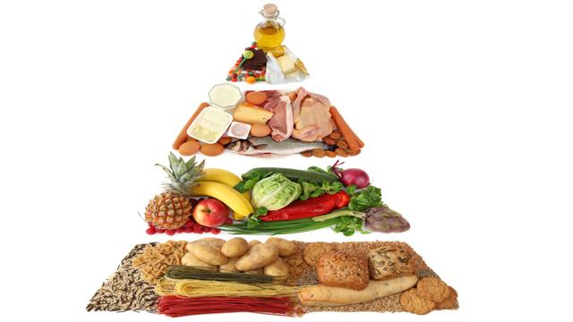 Was ist die Ernährungspyramide?